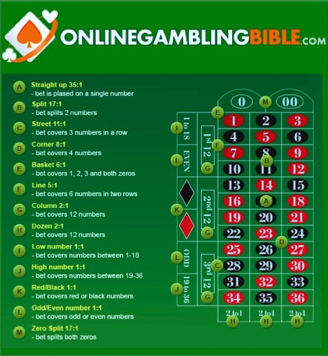 Roulette Odds Table - Use to assist you on the best online roulette sites