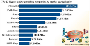 These are the current leaders in online gambling world.